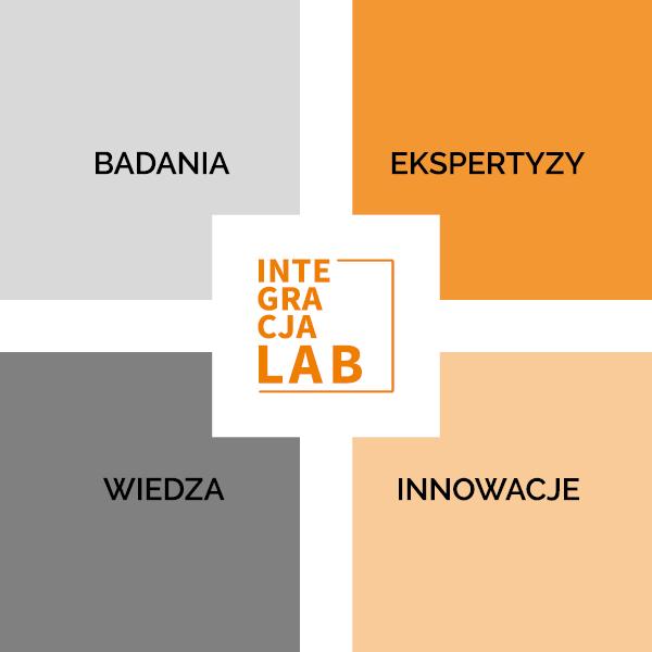 Baner podzielony na 5 części. W środku znajduje się logo Integracja LAB, w czterech pozostałych, różnokolorowych prostokątach napisy: Badania, eksperty, wiedza, innowacje